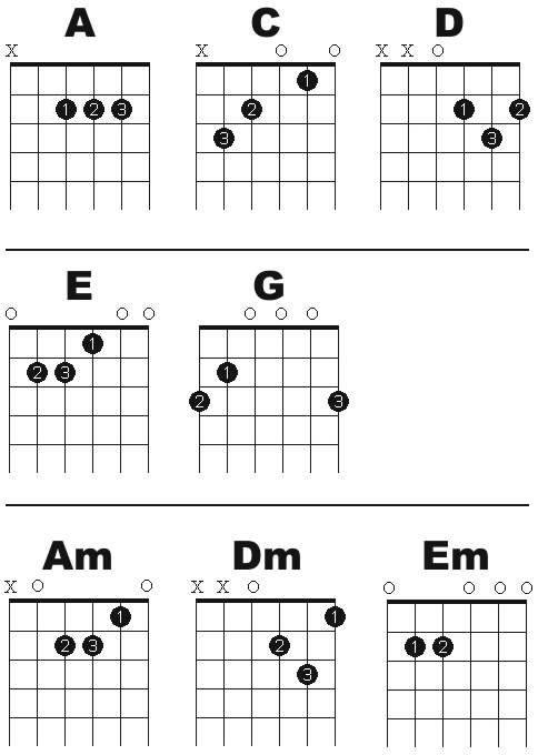 Kord Gitar